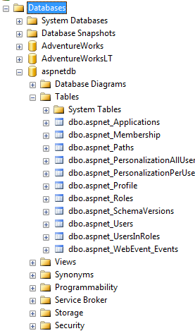 aspnetdb database in the list of databases