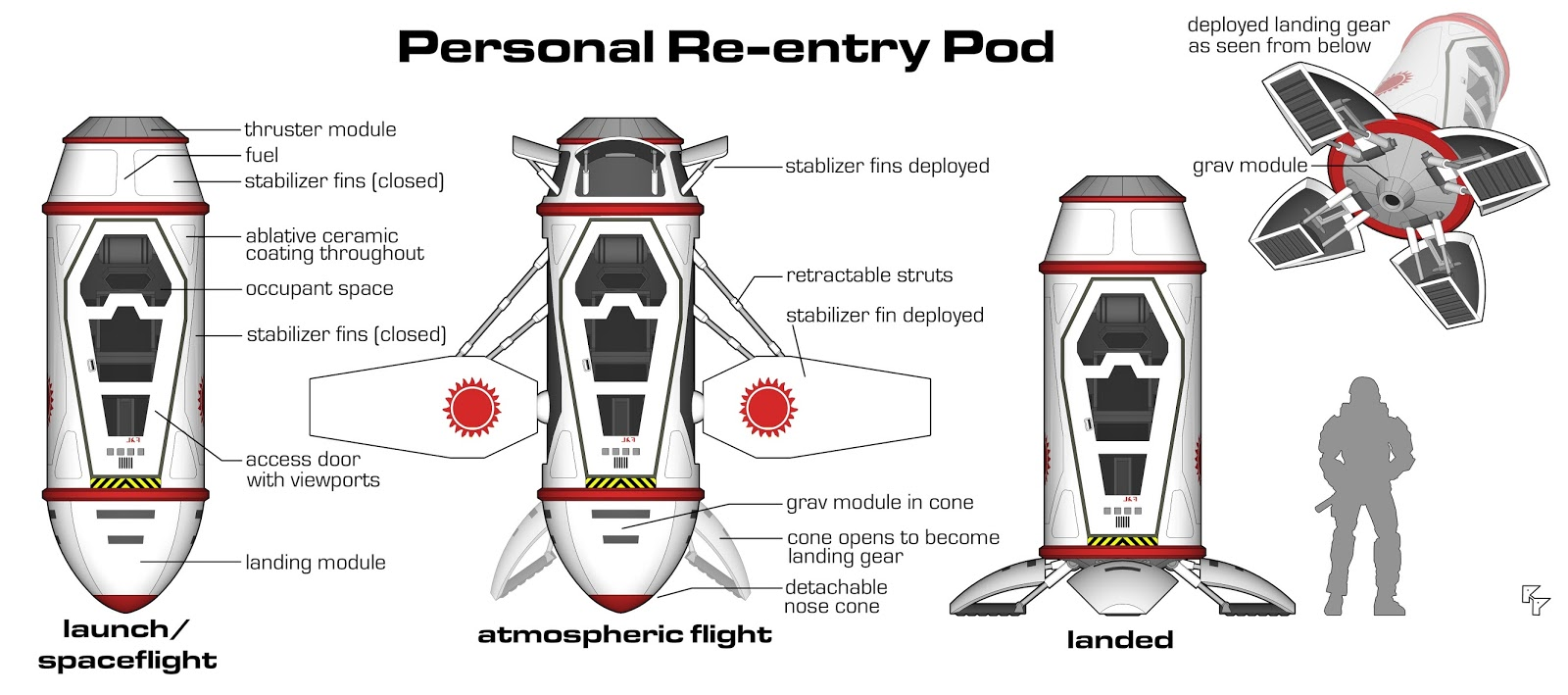 Yet Another Traveller Blog: P is for Personal Re-entry Pod