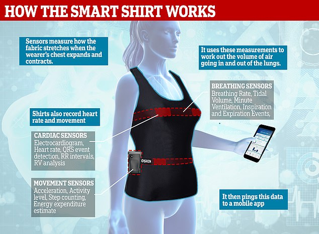 Smart shirt technology is a promising tool for monitoring lung disease
