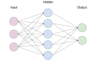 Neural network with 1 hidden layer