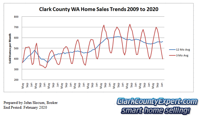 Clark County Home Sales February 2019- Units Sold
