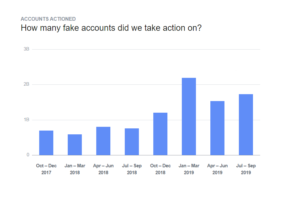 Facebook Removed 2 Billion More Fake Accounts in 2019 Than Last Year