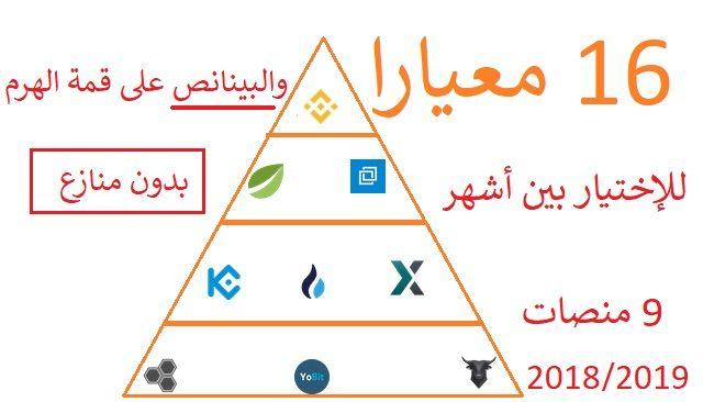 أفضل منصة للعملات الرقمية لسنة 2019