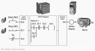 Skema kontrol motor dengan PLC