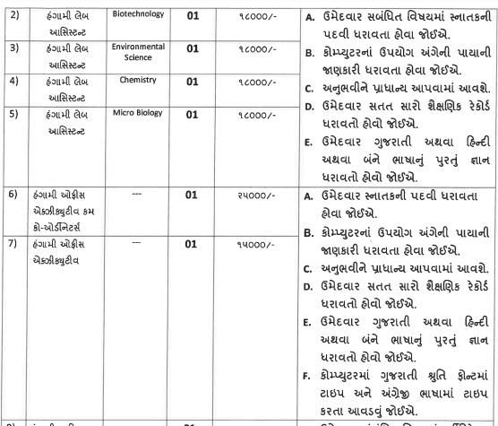 Shri. K.K. Shastri Government Commerce College Staff Recruitment 2021