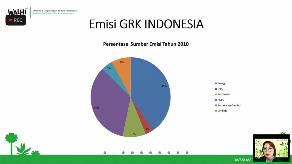 emisi GRK di Indonesia