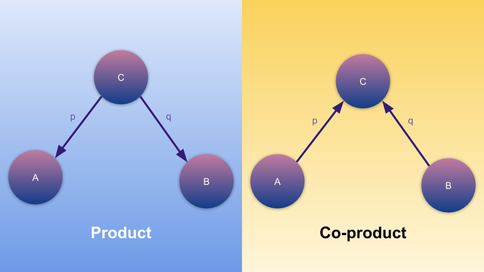 co-product in category