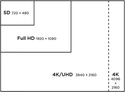 Pengertian Video Definisi Tinggi (HD, Full HD, dan Ultra HD) - Hog Pictures