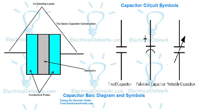 capacitor structure and capacitor symbol diagram