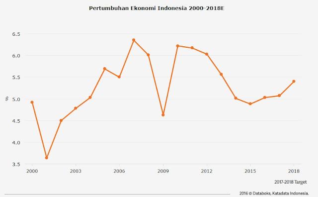Menjawab Indonesia Bubar pada tahun 2030