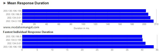 Mencari Server DNS Tercepat dengan Namebench