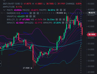 Polkadot price must defend the 50 SMA support level