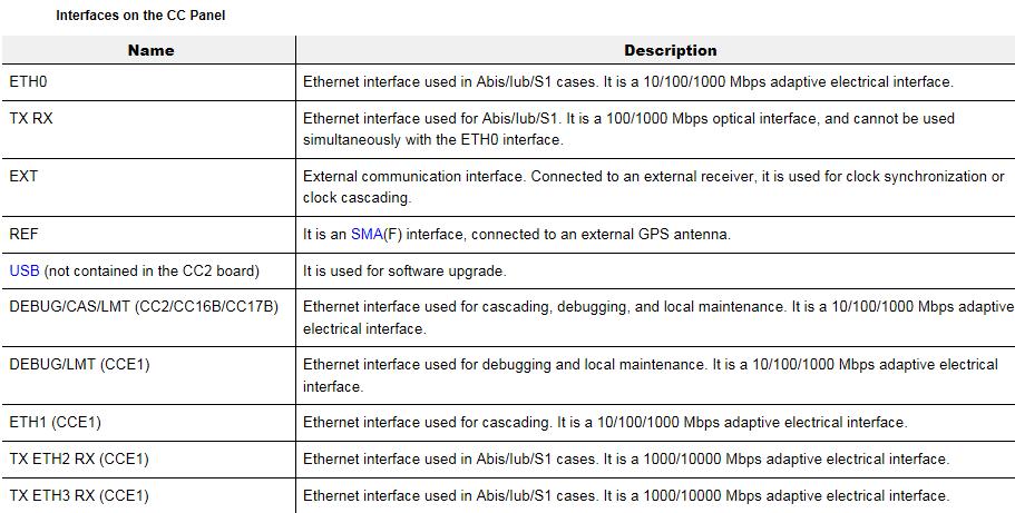 ZTE UniRan ZXSDR B8200 Hardware Description