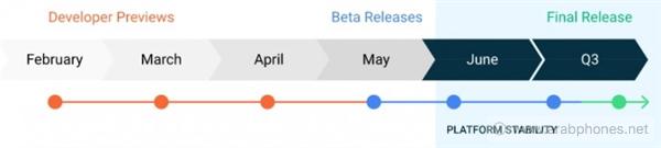 جوجل تعلن عن نسخة المطورين ANDROID 11 وهذه بعض التغييرات الجديدة