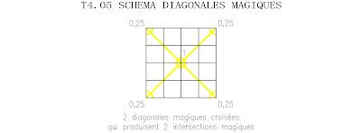 ordre 4 tore magique simple schéma diagonales magiques