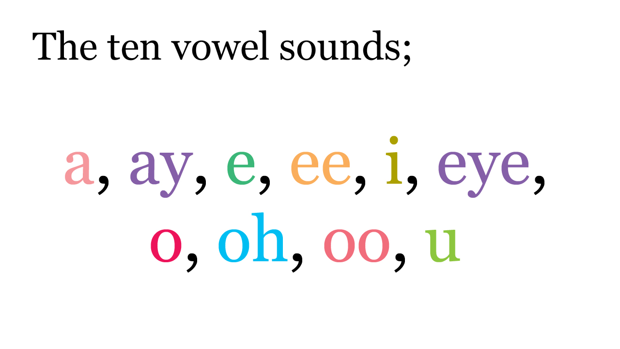 Birkhall S Miscellany The Seven Sacred Vowels Continued