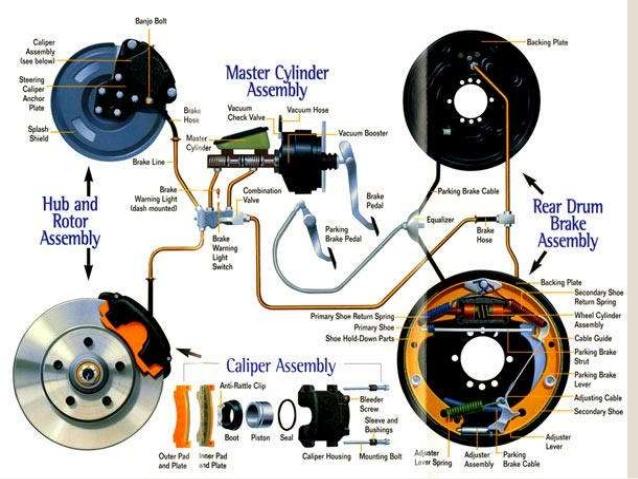 Working Of Hydraulic Brake -Components Of Hydraulic Brake System