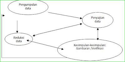 Model Analisis Interaktif Miles & Huberman