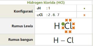 Ikatan kovalen HCl