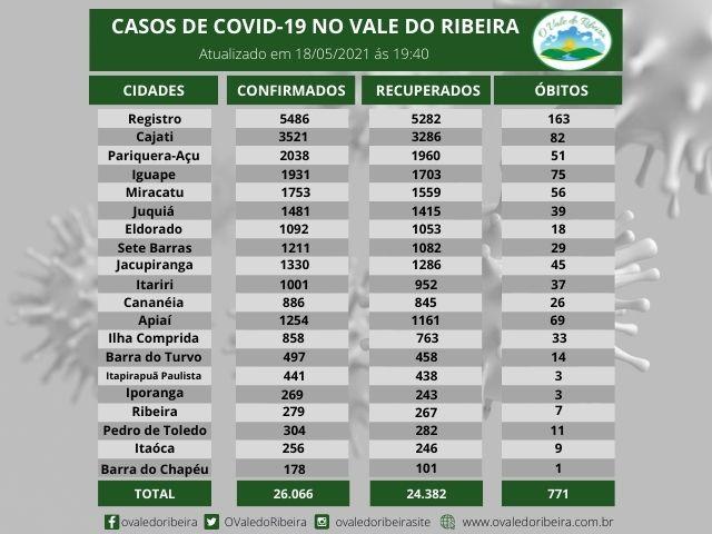 Vale do Ribeira soma 26.066 casos positivos, 24.382  recuperados e 771  mortes do Coronavírus - Covid-19
