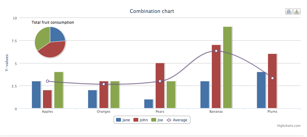 May: Using Highcharts with CodeIgniter| The easiest way to draw chart