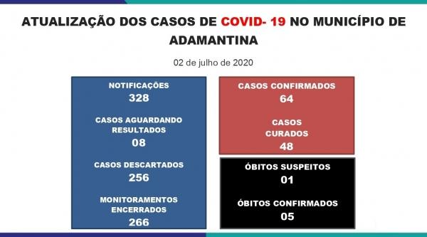 Mais 7 novos casos, Adamantina soma 64 positivos por Covid-19, informa Prefeitura