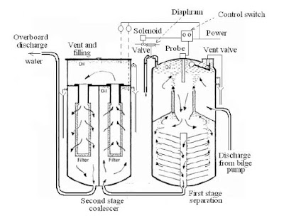 Oil/Water Separator , System Description and operations