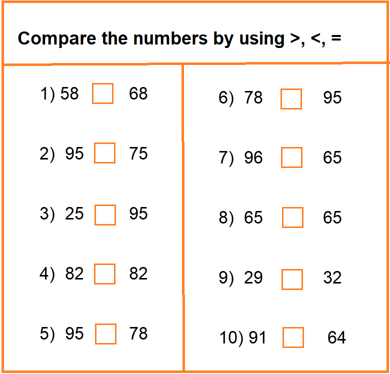 Maths Homework for Class 2 for April 11: Worksheet on Greater than, Lower than and equal to
