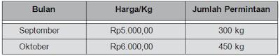 Contoh data penawaran