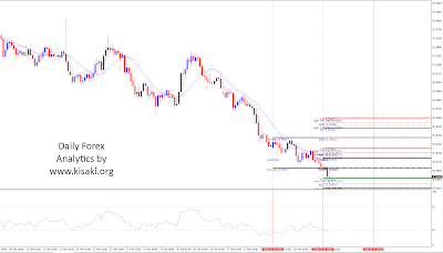 Forex NZDUSD 1 Hour chart analytics