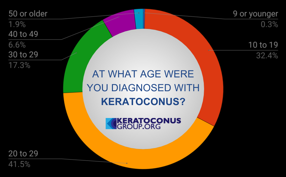 At What Age Were You Diagnosed with Keratoconus?