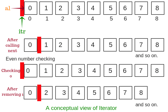 A conceptual view of iterator in java