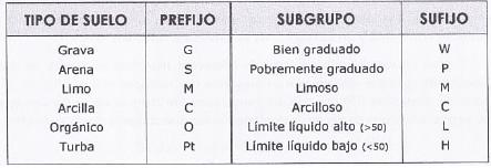 Clasificaciones tecnicas de suelos
