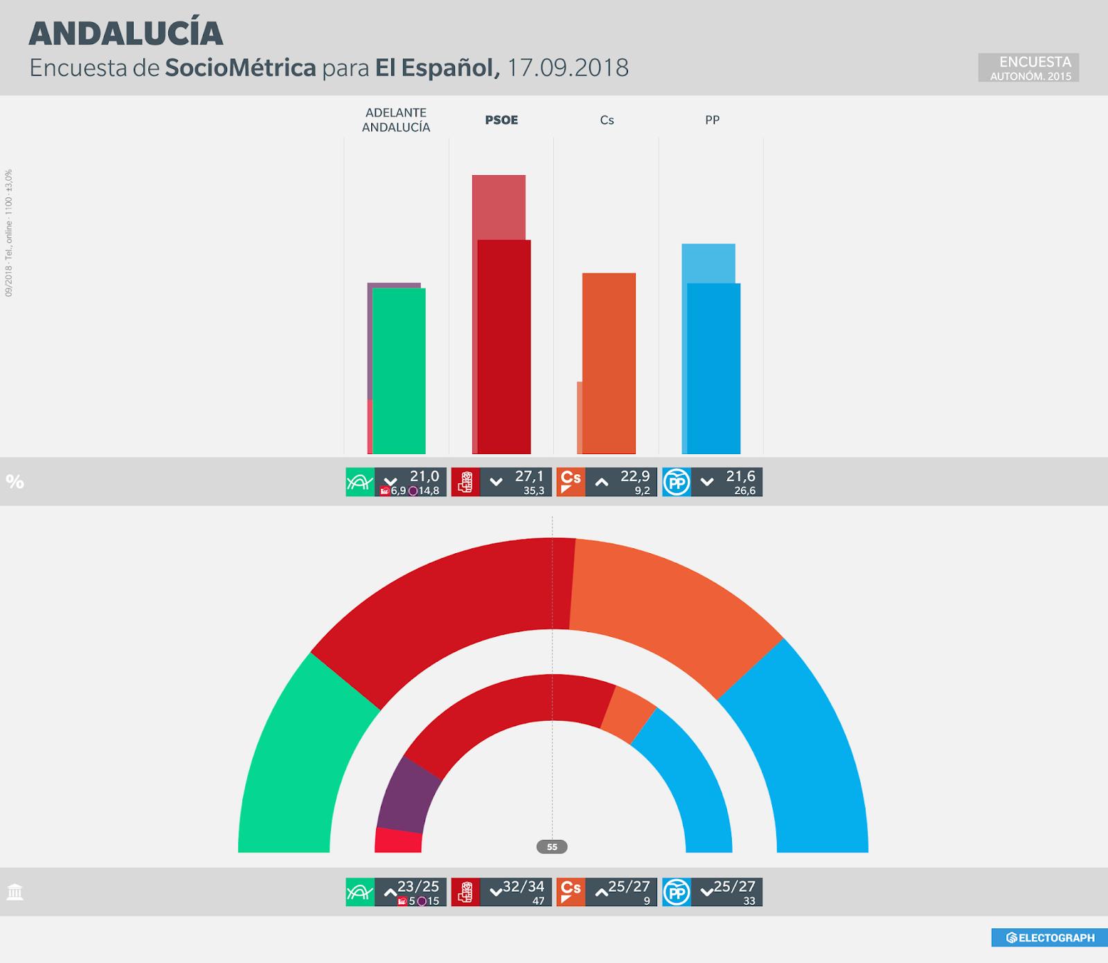 Gráfico de la encuesta para elecciones autonómicas en Andalucía realizada por SocioMétrica para El Español en septiembre de 2018