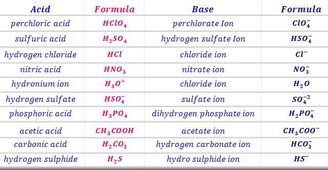 Conjugate acid-base pair