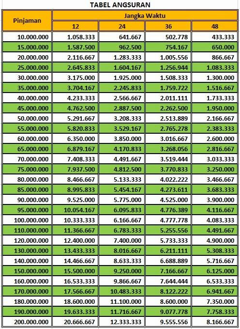 Tabel Angsuran Pinjaman Jaminan Sertifikat Rumah Content