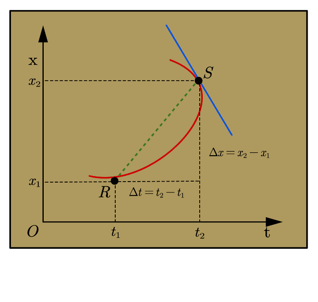 How to find instantaneous velocity on a position time graph