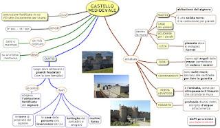 http://www.mappe-scuola.com/2017/12/il-castello-medioevale.html