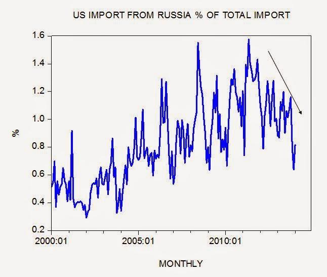 shost8 Ci sono le sanzioni economiche dietro una possibile recessione in Russia?
