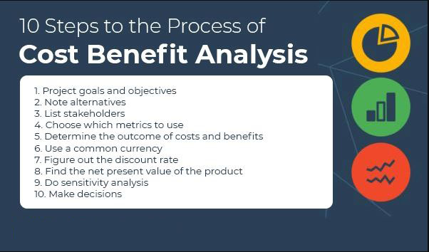 What is meant by cost benefit analysis?