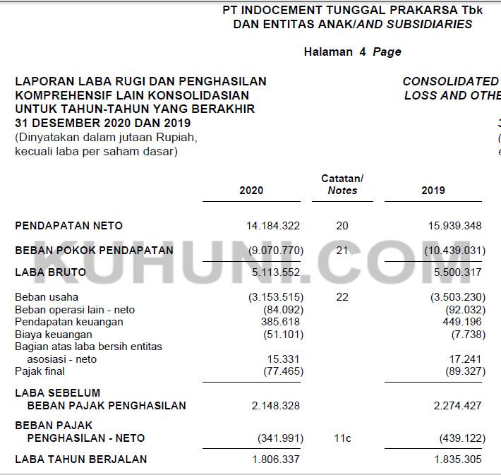 Laporan Keuangan INTP Tahun 2020
