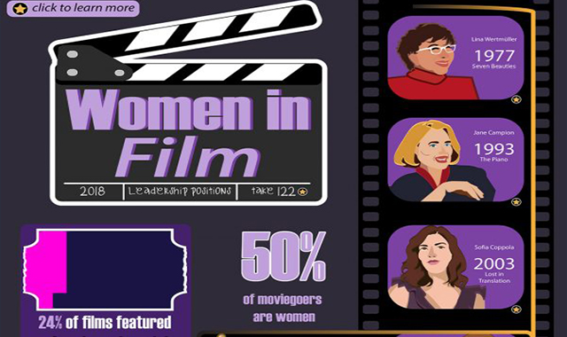 Four Percent Challenge Addresses Reel Gender Disparity in Hollywood #infographic
