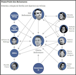 PowerPoint da família Bolsonaro e milícias