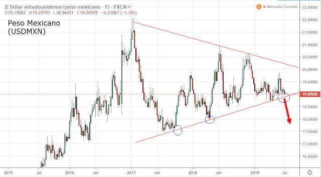 Evolución Peso Mexicano frente a Dólar