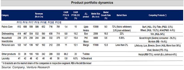 Product portfolio dynamics : Image