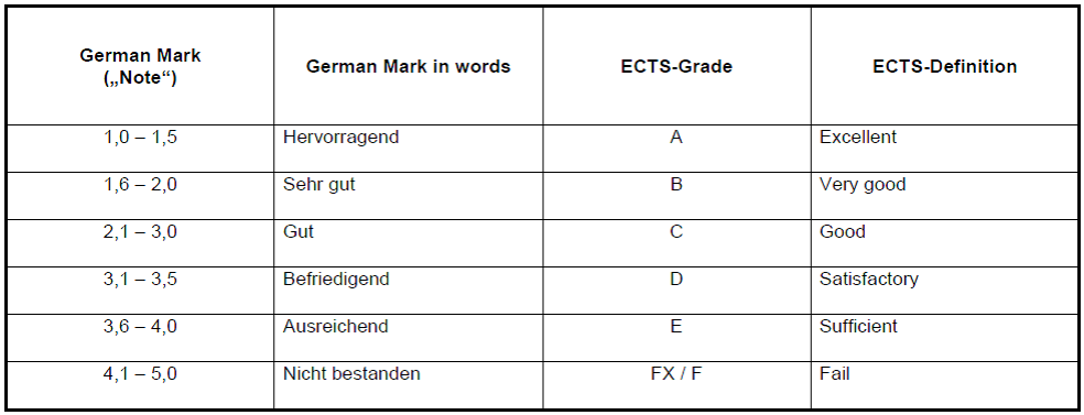 Grading System Germany