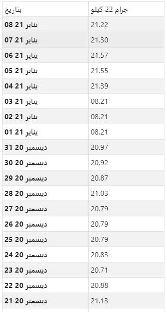 أسعار الذهب اليومية بالدينار البحريني لكل جرام عيار 22