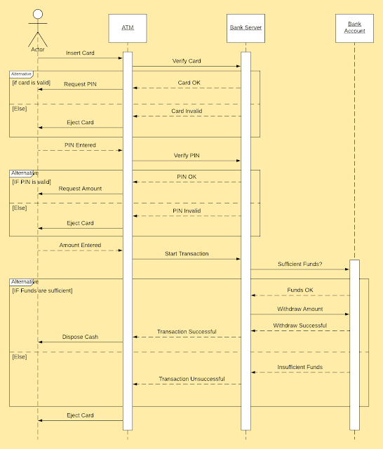 sequence diagram, atm bank, masbilly,