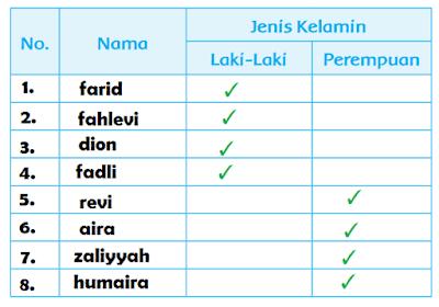daftar nama teman-temanmu yang piket hari rabu www.simplenews.me