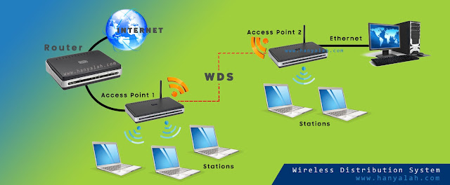 Pengertian Wireless Distribution System WDS